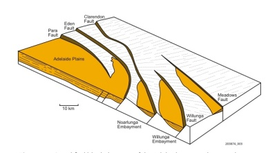 Fig 2. Simplified block diagram of Adelaide region showing general topography formed by tilted downfaulted blocks containing mainly marine Tertiary and younger sediments (45 million years to present) of St Vincent Basin (yellow).