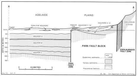 "Fig 3. Simplified cross-section from Grange eastwards to Mt Lofty Ranges showing effects of faulting on topography of Adelaide region. The hardest and oldest rocks forming Mt Lofty Ranges and ""basement"" to Adelaide city are Precambrian Adelaidean System (after Selby & Lindsay 1982)."